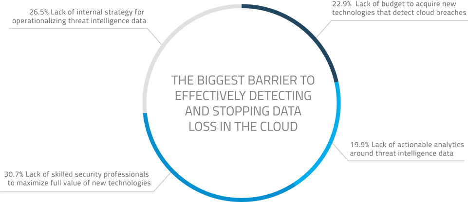 csa-report-2015-barriers-to-detecting-data-loss-961-dark
