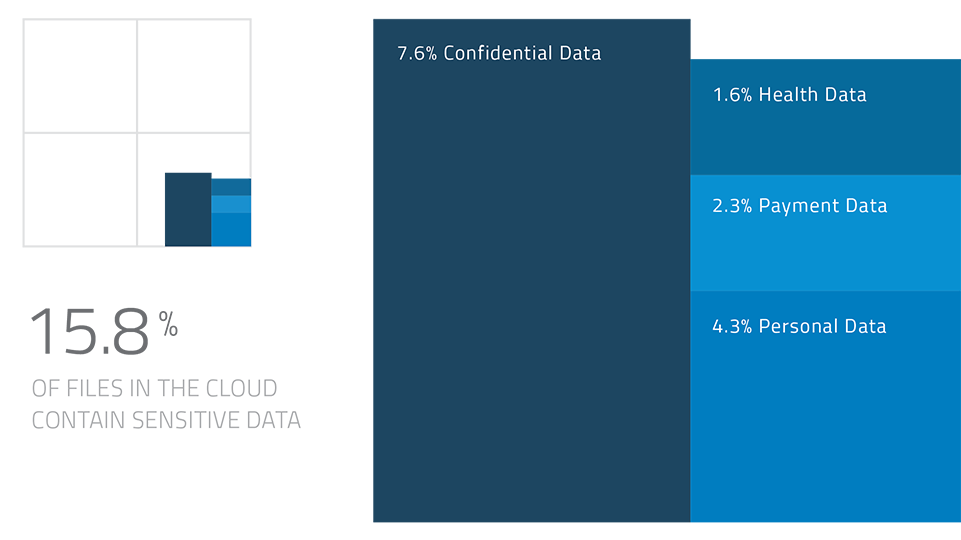 q4-2015-carr-types-of-sensitive-data-961