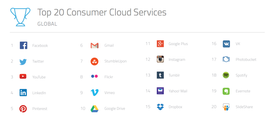 Top 20 Consumer Cloud Services