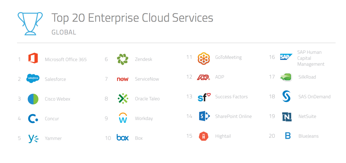 Top 20 Enterprise Cloud Services