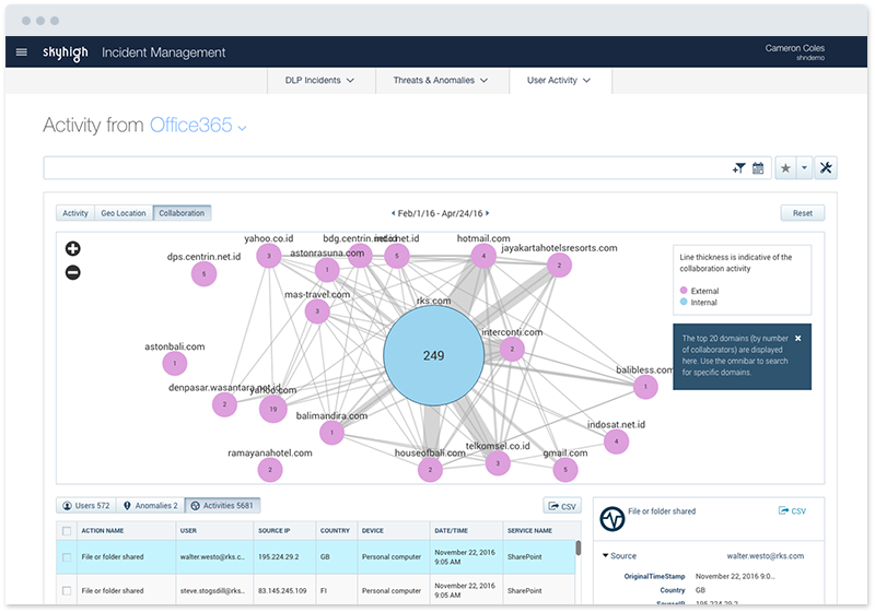 Analyze sharing and enforce collaboration policies