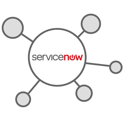 Seamless integration with the ServiceNow ecosystem