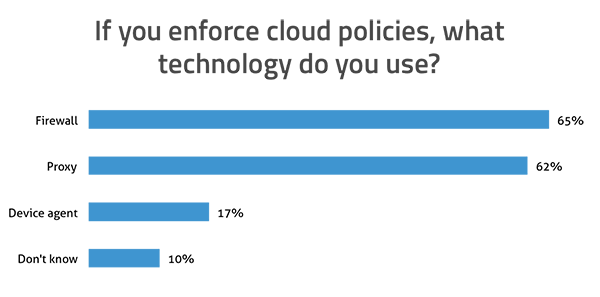 CSA Survey: Security of Cloud Data Now a Board-Level Concern