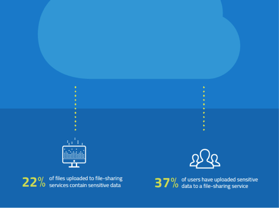Sensitive data in the cloud blog