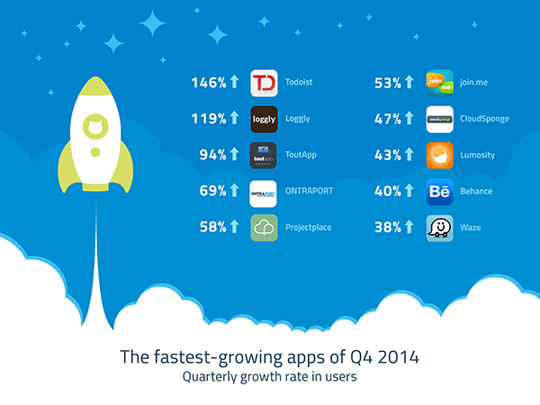 fastest growing q4 2014 600