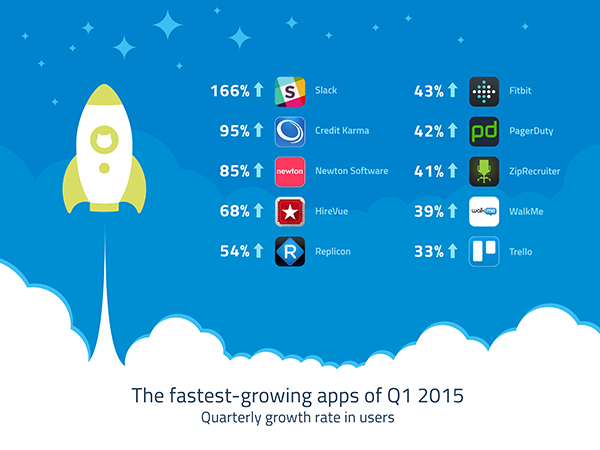 Skyhigh Fastest Growing Cloud 2015 Q1 600