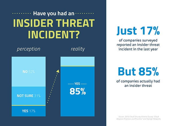 blog image - insider threats 680