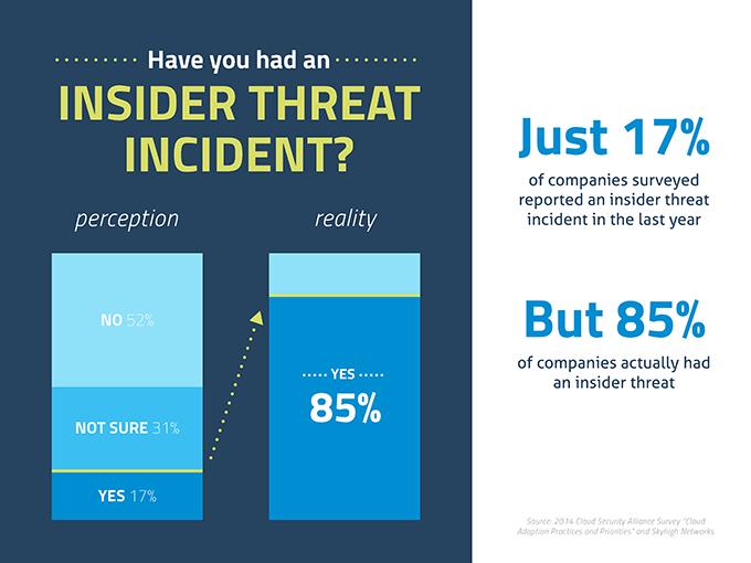 blog image - insider threats 680