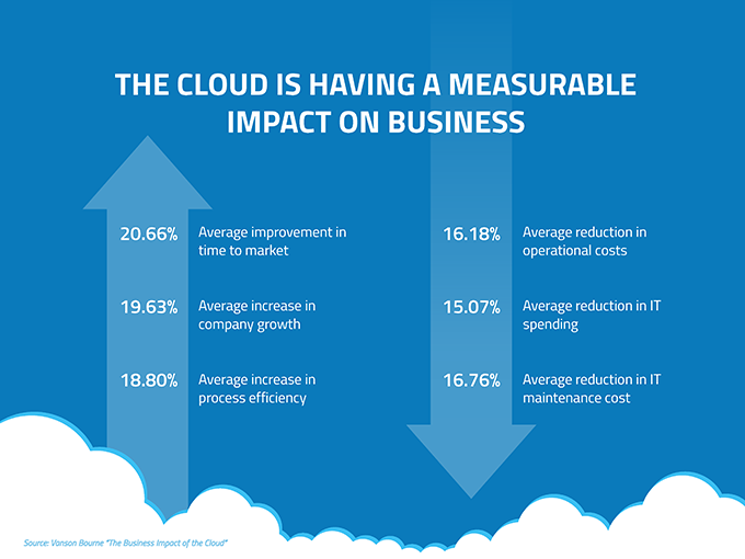 blog image - cloud measurable impact 680