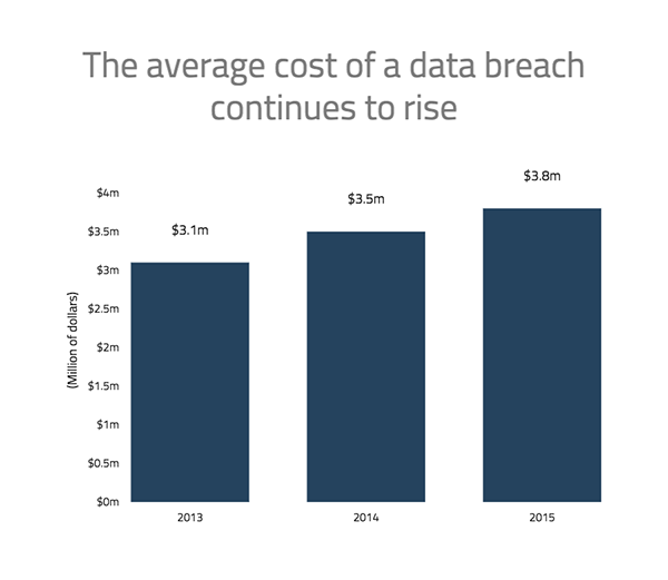 In_page_data_breach_cost_graphic_600