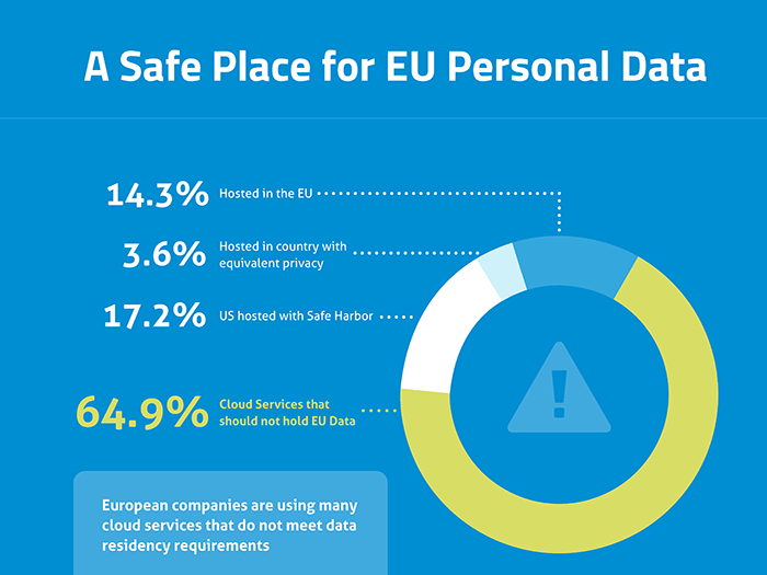 blog image - eu carr q2 2015 safe for eu data 700