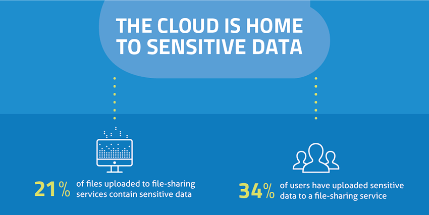 blog image - cloud home sensitive data 850