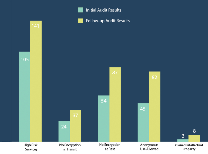 Blog-img-chart-before-after-audit