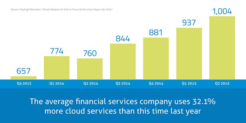 blog image - finance carr avg number services 850
