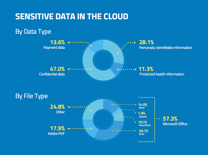 Sensitive-data-in-the-cloud-blog-image-1