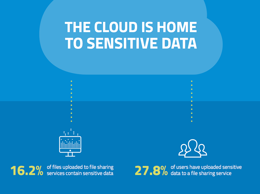 is data stored in the cloud What is cloud computing and what are the pros and cons of using this kind of technology  since all your data is stored in the cloud,.