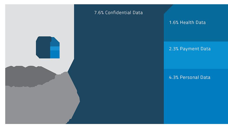 Q4 2015 CARR - Types of Sensitive Data 961