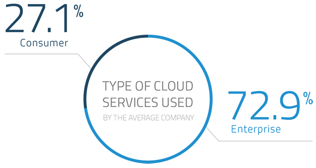 Q4 2015 CARR - Types of Cloud Services 627