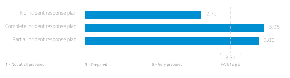 CSA-Report-2015-cyber-attack-preparedness-961