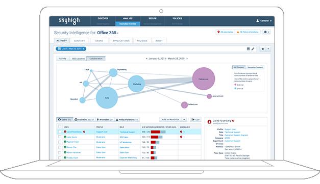 Audit internal and external sharing