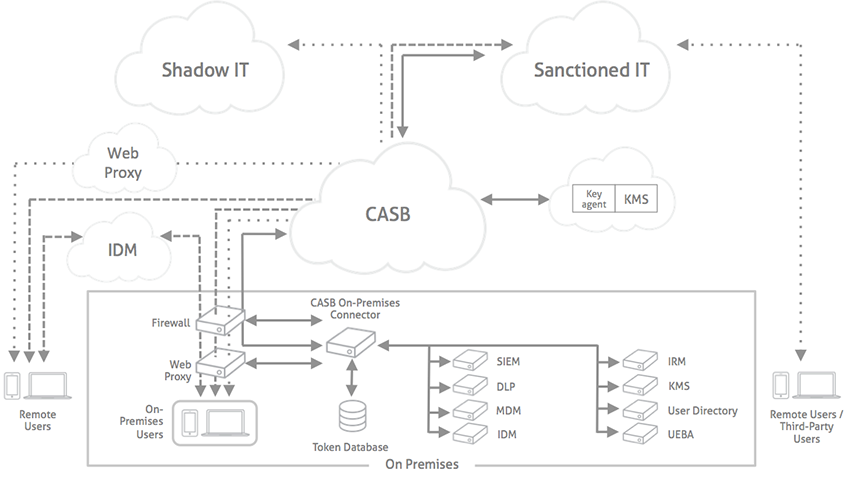 blog image - casb reference architecture 850