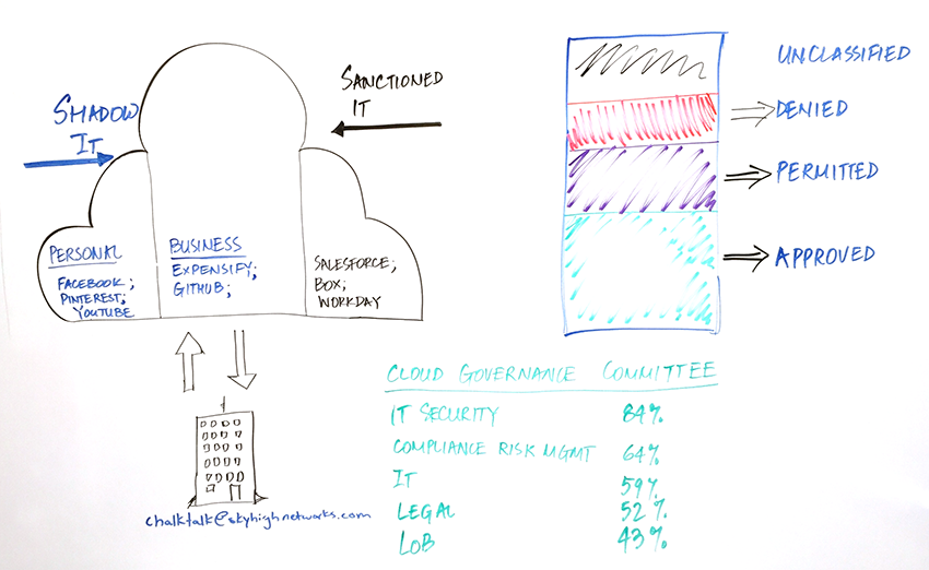 blog image - governance whiteboard 850