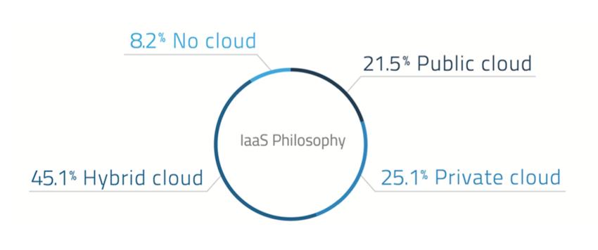 blog image - iaas philosophy 850