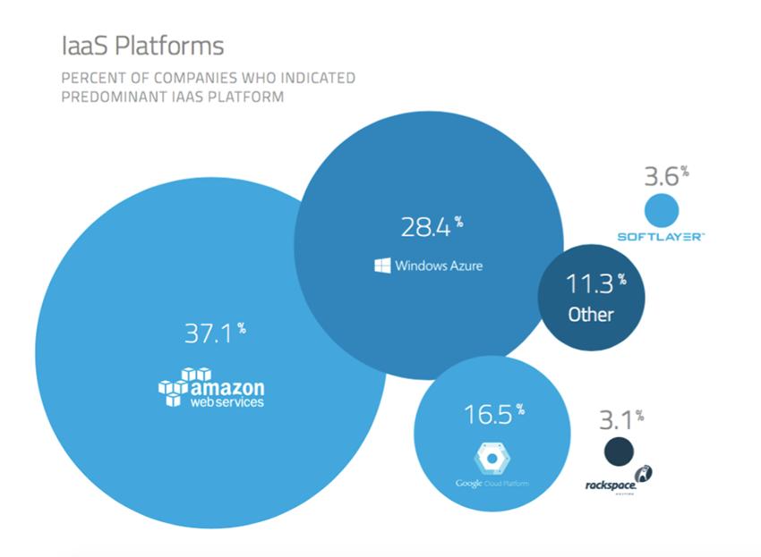 Aws Vs Azure Vs Google Cloud Market Share 2017 Free Report