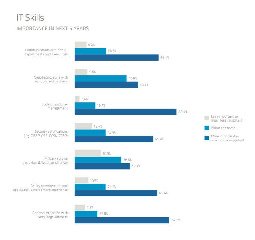 blog image - csa skills next 5 years 850a