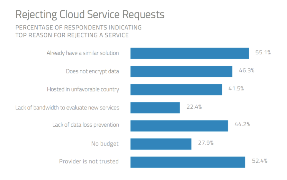 Cloud Security Evaluation and Assessment Criteria to Focus On