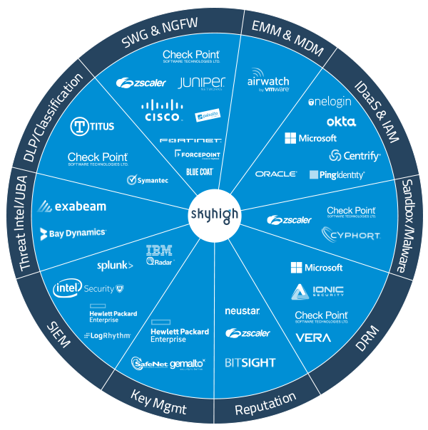 Skyhigh_TAP_Customer-Wheel_d1v3