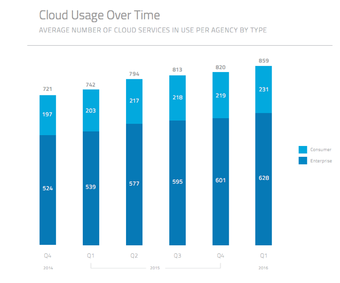 fitara cloud usage agency
