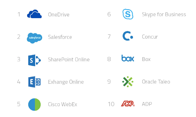 top-10-approved-cloud-services