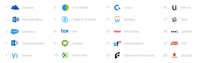 top-20-enterprise-cloud-services