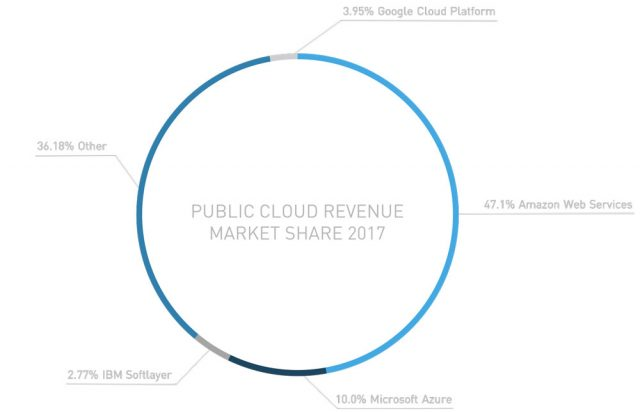 Overview of Cloud Market, 2017 and Beyond – Solara Services