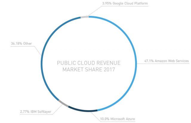 aws vs azure vs google cloud market share 2017