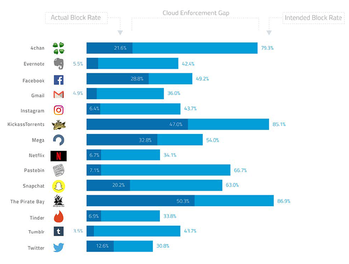 cloud-enforcement-gap