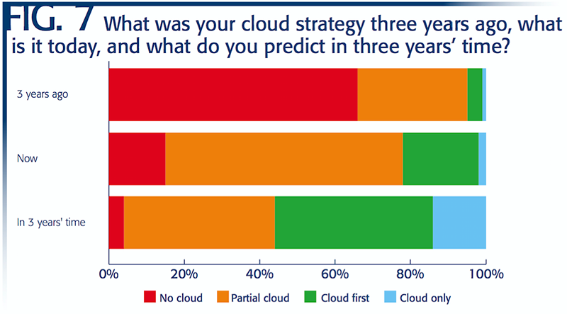 three-years-from-now-cloud-blog-image