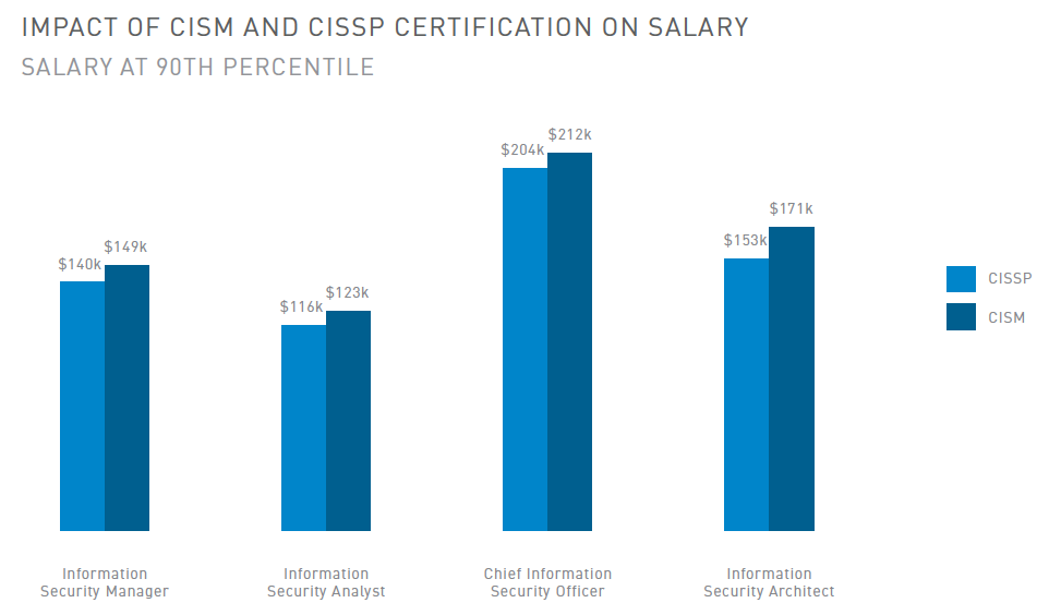 Impact of CISM and CISSP Certification on Salary