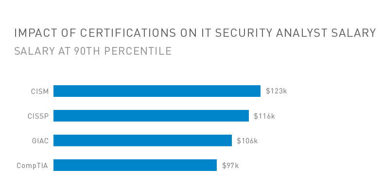 Impact of Certifications on IT Security Analyst Salary