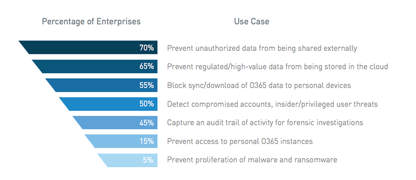 New eBook - Top 7 Office 365 Use Cases for a CASB - McAfee