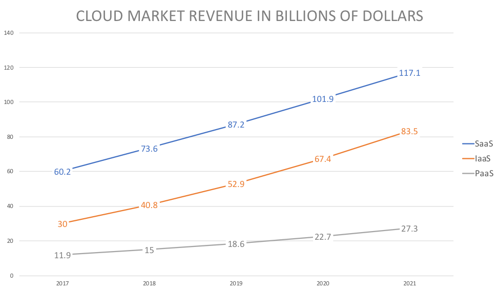 AWS vs Azure vs Google Cloud Market Share 2018 Report