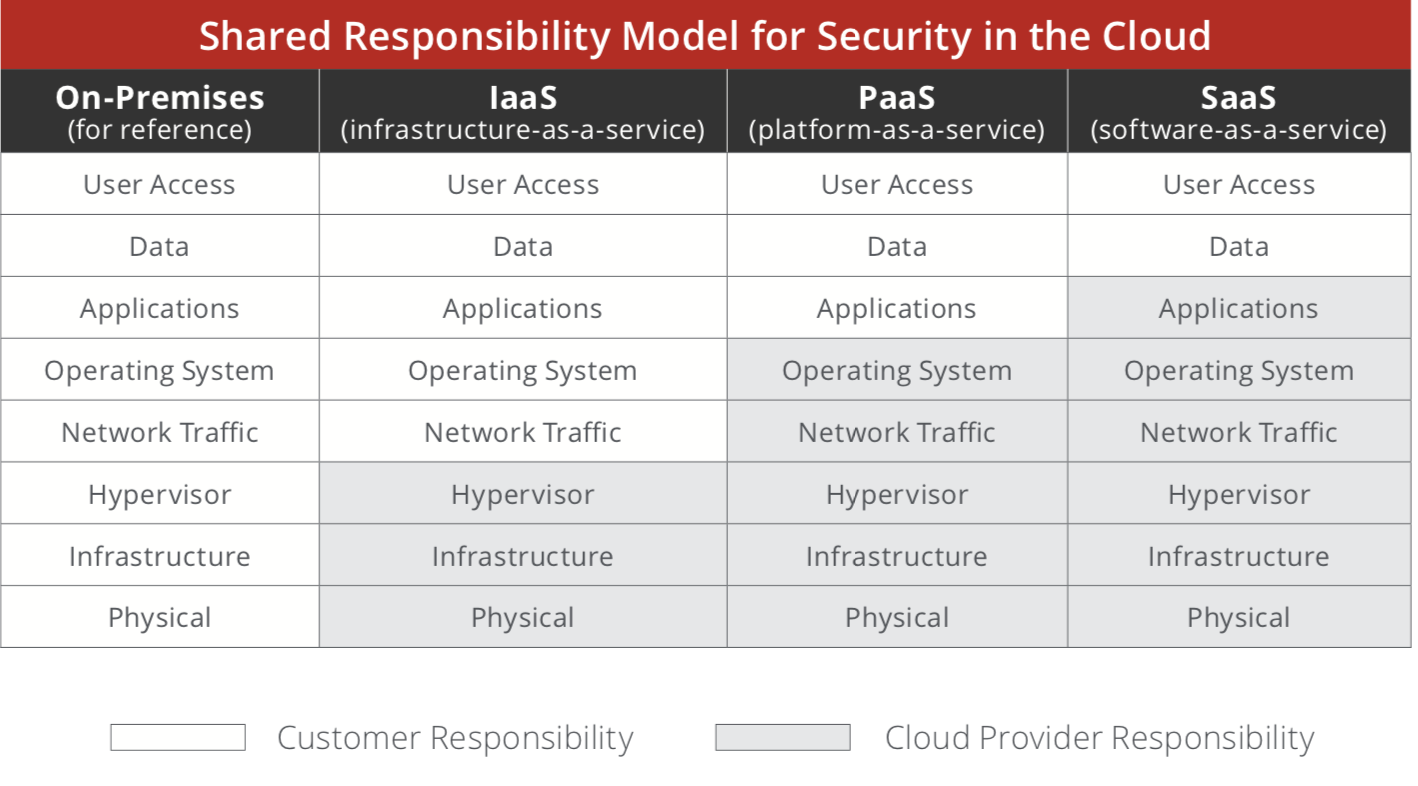 Are you Well-Architected? - McAfee MVISION Cloud