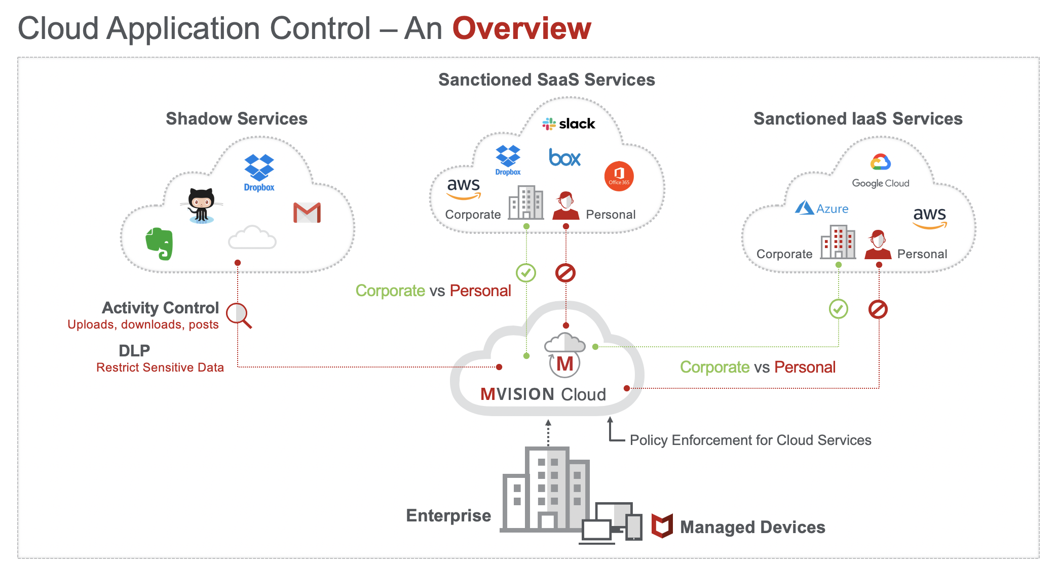 McAfee MVISION Cloud for Shadow IT | Skyhigh Networks
