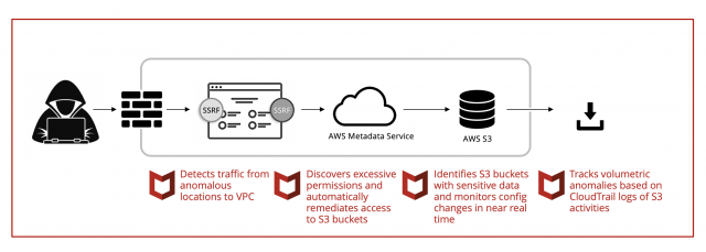 Staying Ahead of the Cyber Attacker with MVISION Cloud