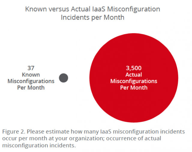 Known vs Actual IaaS Misconfiguration